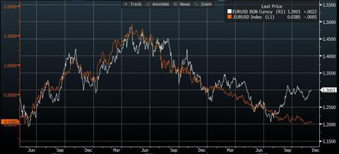 EURUSD vs 2 year Interest rate differential (source : Bloomberg)