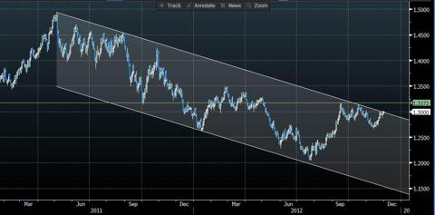 EURUSD 18 month trend channel (source: Bloomberg)