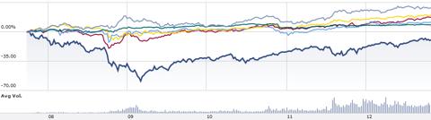 VYM and Bond ETFs Chart