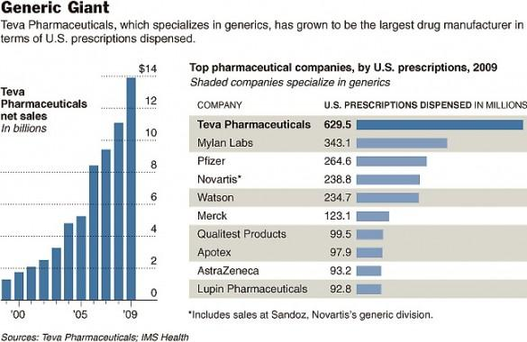 Teva Pharmaceuticals: 2013 Revised Guidance Could Signal A