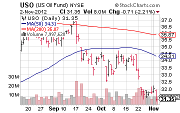 united states oil fund, USO, NYSEARCA:USO