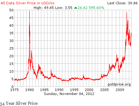 Gold or silver which is better for investors seeking alpha