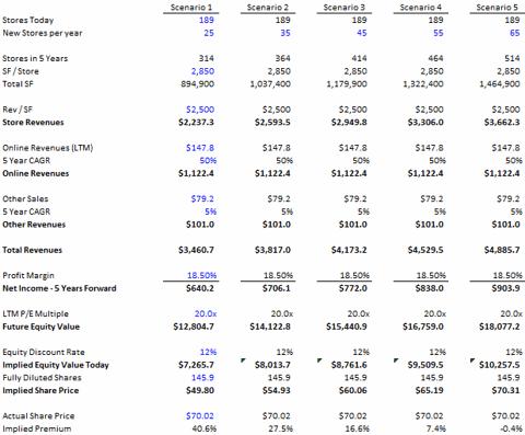 Simple LULU valuation model.