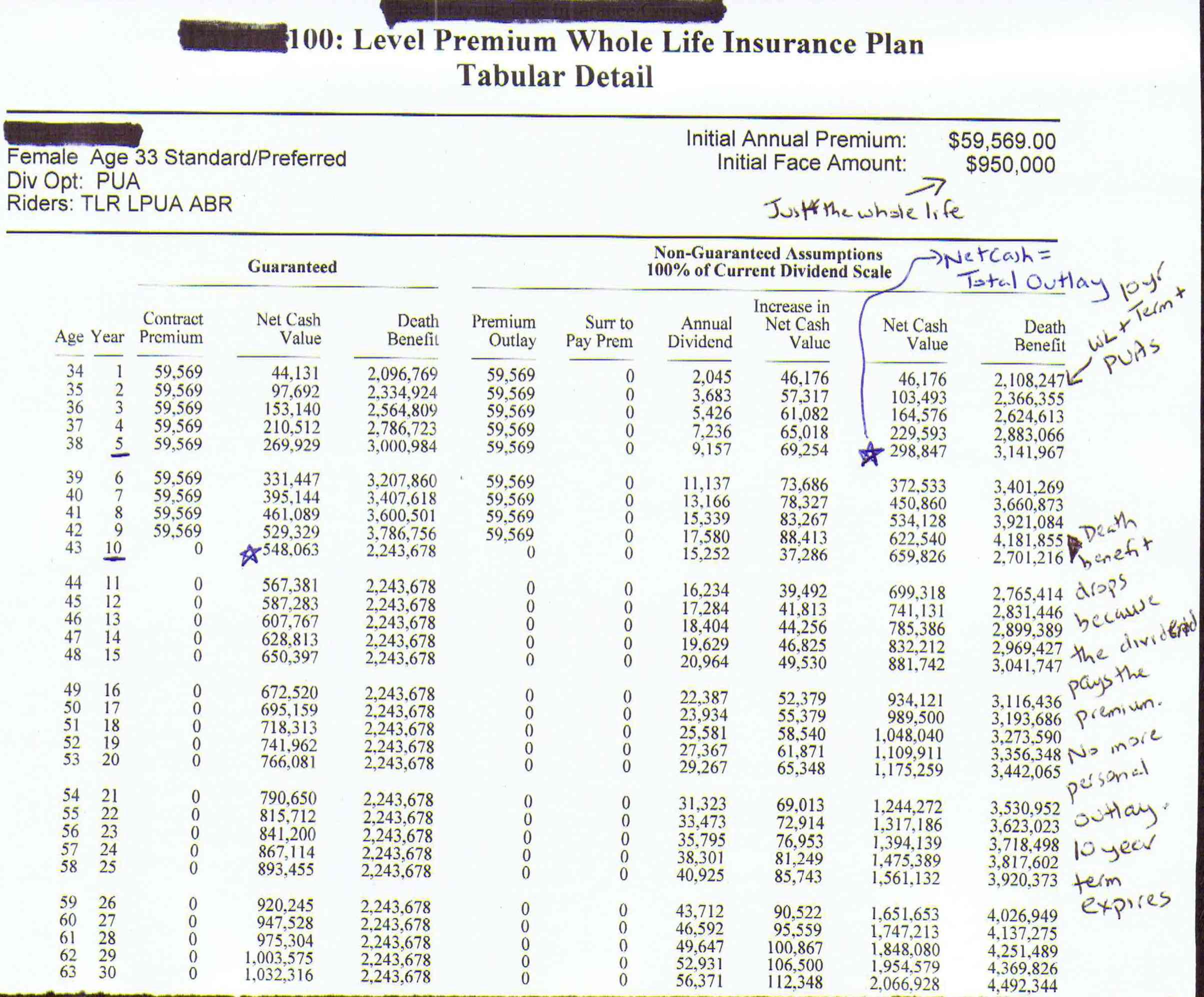 Dividend Paying Whole Life Insurance - The Alternative ...