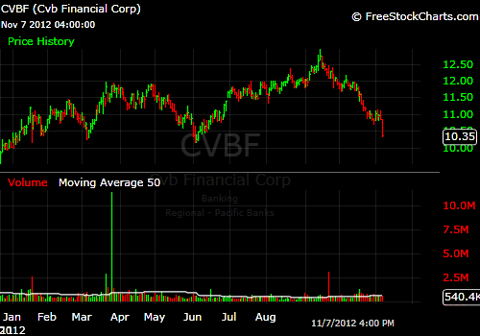 Year to Date Chart of CVBF