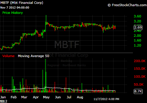 Year to Date Chart of MBTF