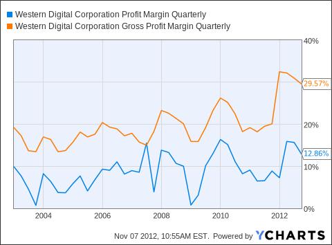 WDC Profit Margin Quarterly Chart