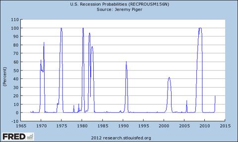 U.S. Recession Probabilities