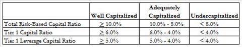 Capitalization Ratios