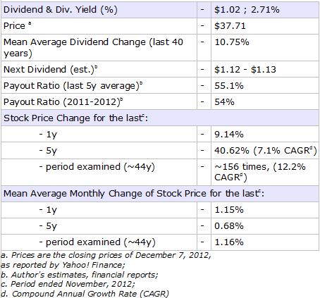 KO risk return data