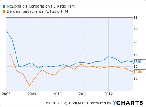 MCD PE Ratio TTM Chart