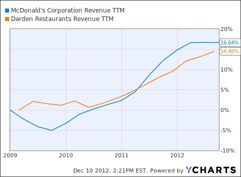 MCD Revenue TTM Chart