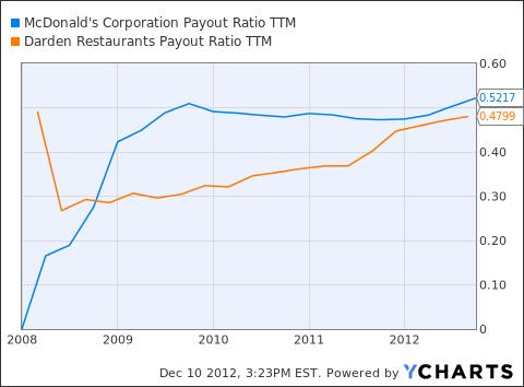 MCD Payout Ratio TTM Chart