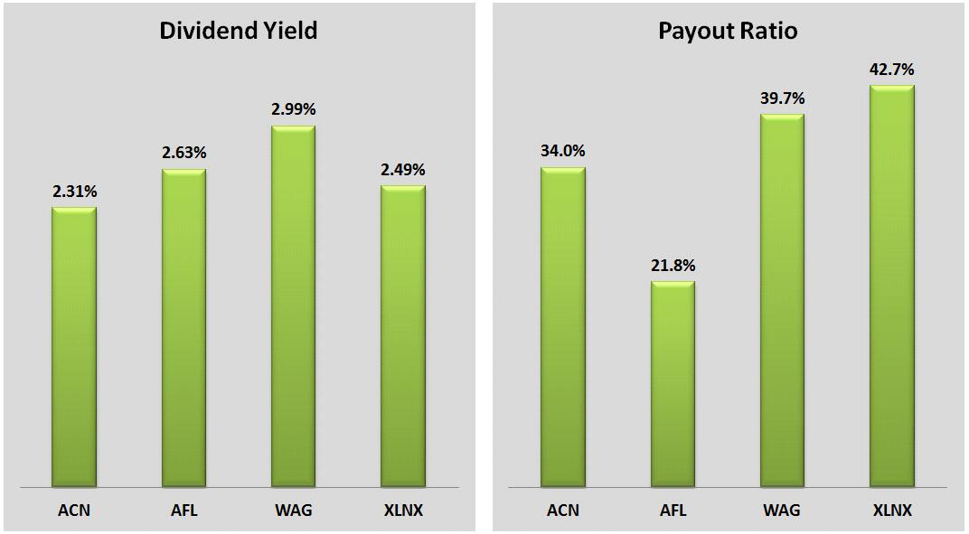 acn stock dividend
