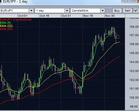 EUR/JPY Daiy Chart