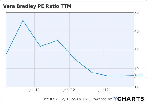 VRA PE Ratio TTM Chart