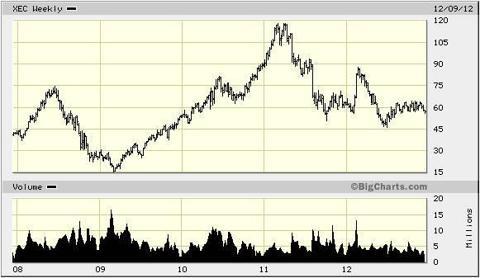 5 Year Chart on XEC