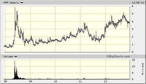 5 Year Chart on FPP
