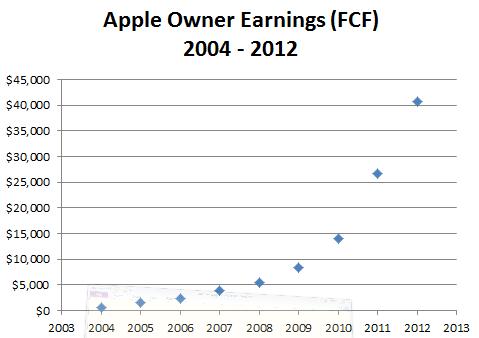 Apple Free Cash Flow, 2004 - 2012