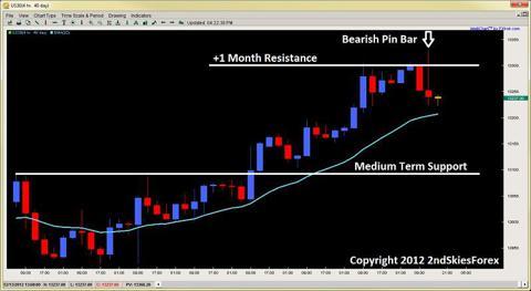 bearish pin bar price action dow jones 2ndskiesforex.com dec 12th