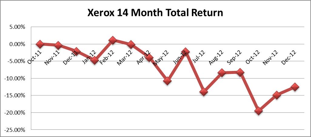 a company history and analysis of xerox corporation