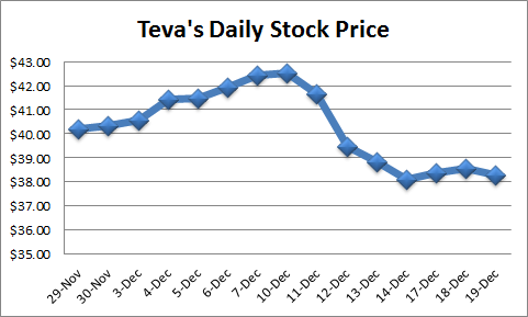 different pricing strategies of teva pharmaceuticals Teva pharmaceutical industries ltd (teva) today announced that new data on copaxone®, a product for relapsing forms of multiple sclerosis, will be presented at the 34th congress of the european committee for treatment and research in multiple sclerosis in berlin, october 10-12, 2018.