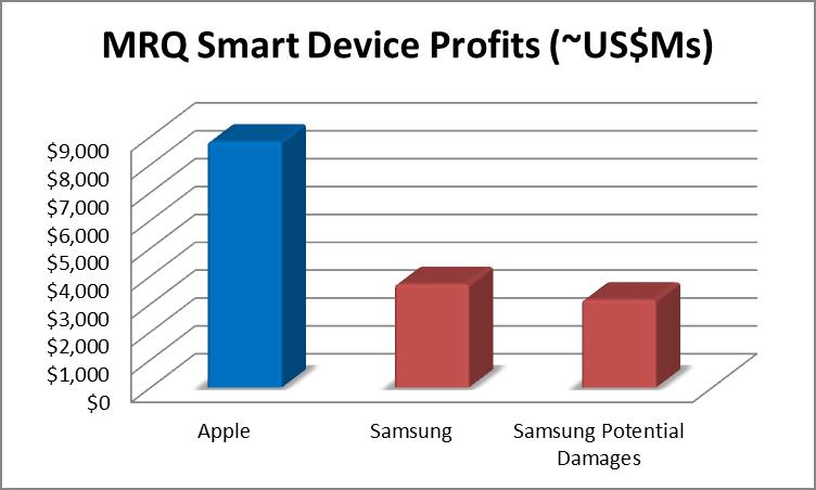 Apple's Still A Better Value Than Google