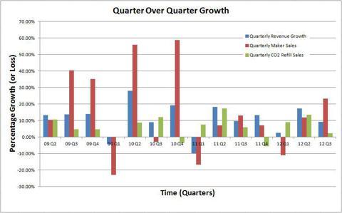 Quarter over Quarter Growth
