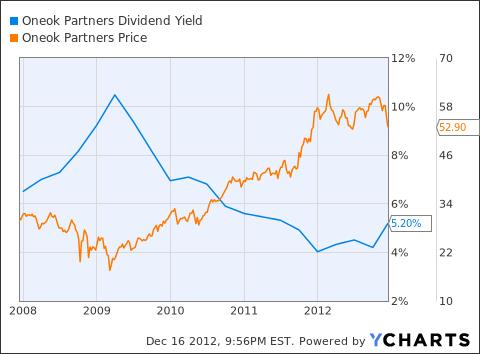 OKS Dividend Yield Chart