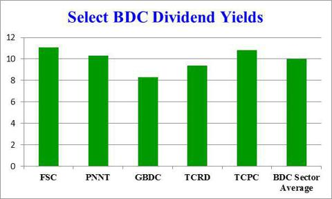 BDC Yields and Sector Average