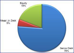 TCPC Investment Portfolio Breakdown