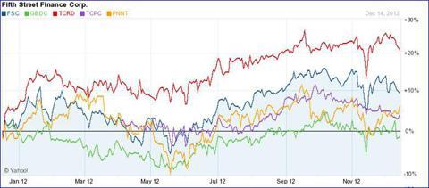 5 BDCs Performance Last 12-Months