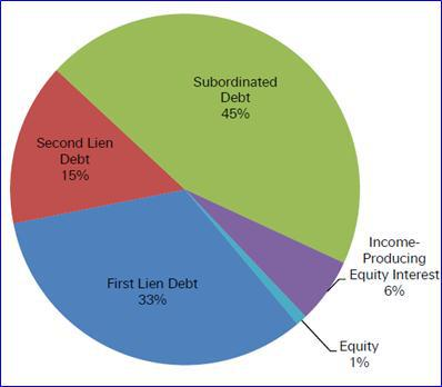 TCRD Investment Breakdown