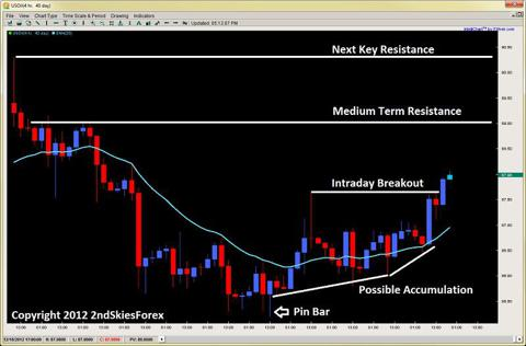 accumulation buying breakouts pin bar price action 2ndskiesforex.com dec 17th