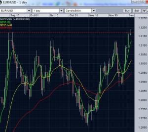EUR/USD breaking the resistance - December 17 2012