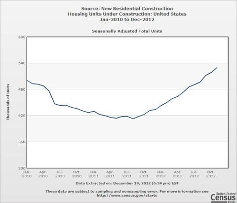 Residential Construction trends 2010-2012