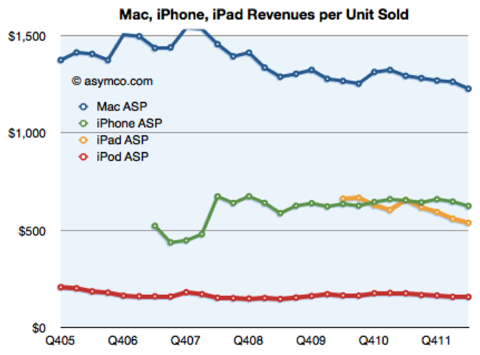 Average Sales Price For Each iDevice From asymco.com