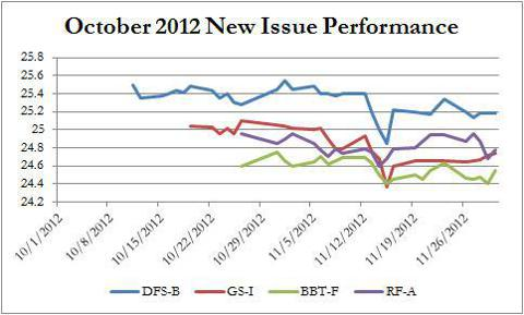October 2012 New Issue Price Chart