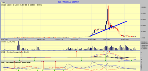 BW WEEKLY