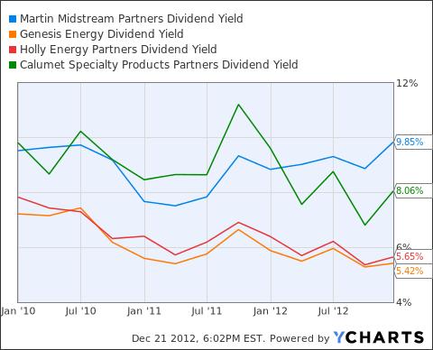 MMLP Dividend Yield Chart