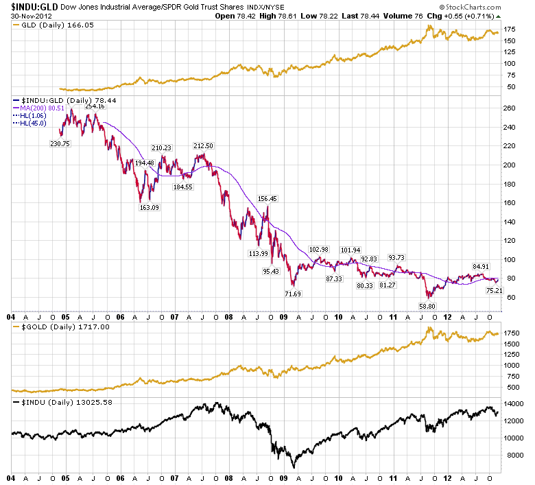 Dow/Gold Ratio Remains Low On Historical Basis