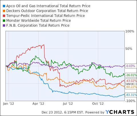 APAGF Total Return Price Chart