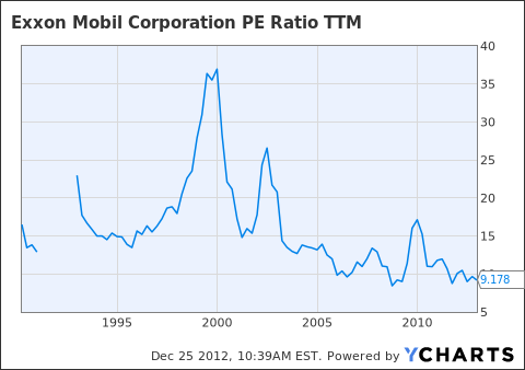 XOM PE Ratio TTM Chart