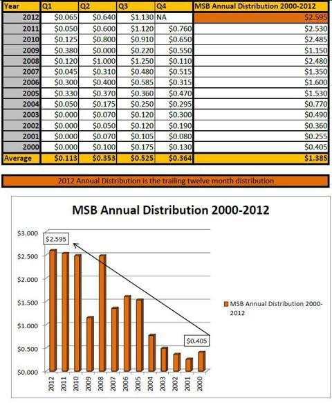 MSB Distribution Growth 2000-2012