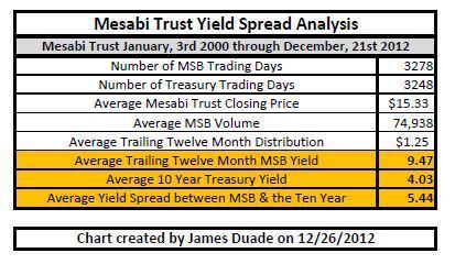 MSB Yield Spread Analysis Descriptive Data