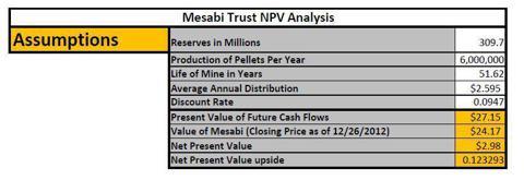 Mesabi Trust NPV