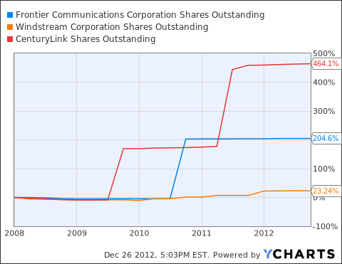 FTR Shares Outstanding Chart