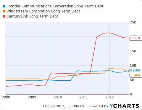 FTR Long Term Debt Chart