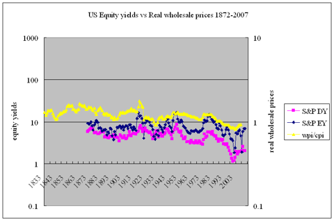 US equity yields vs real wholesale prices 1872-2007