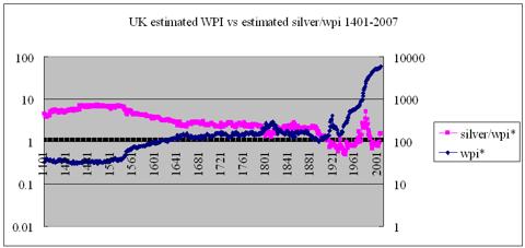 Britain wpi* vs silver/wpi* 1401-2007